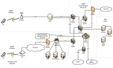 Figure 1: Logical Architecture of a 3G FemtoCell and its connectivity to the network