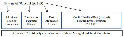 ATSC M/H Frame Structure