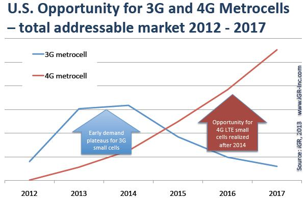 4G Metrocell requirements are exploding