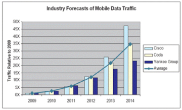 Mobile data requirements are exploding worldwide - Nokia