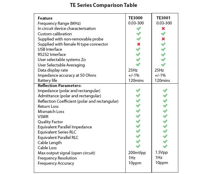 VECTOR RF IMPEDANCE ANALYZERS comparison chart