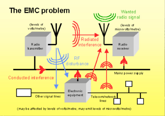 The EMC problem is vast