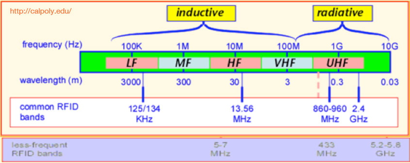 Typical frequency spectrum available for RFID