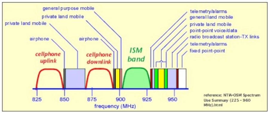 Congested frequencies near 900 MHz RFID spectrum show potential for interference