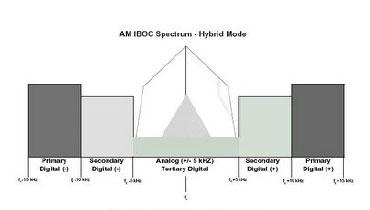 AM IBOC (HD Radio) spectrum occupancy in hybrid mode