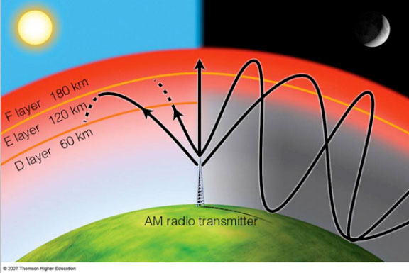 """The AM """"D"""" layer problem for distant interference"""