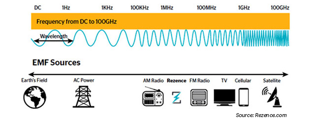 The radio frequency spectrum