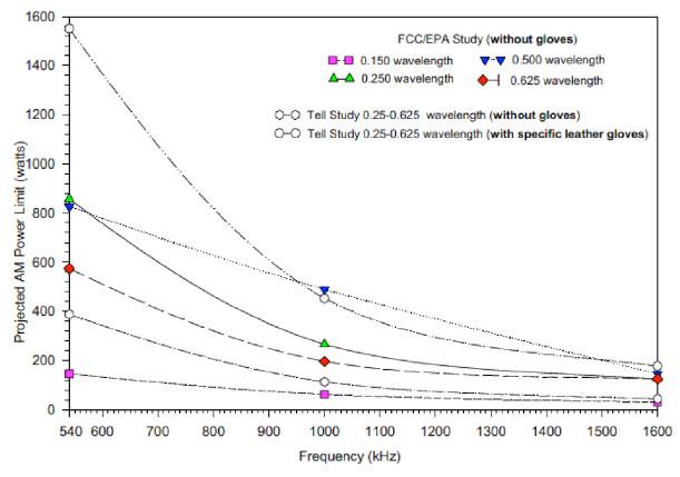 FCC/EPA Study